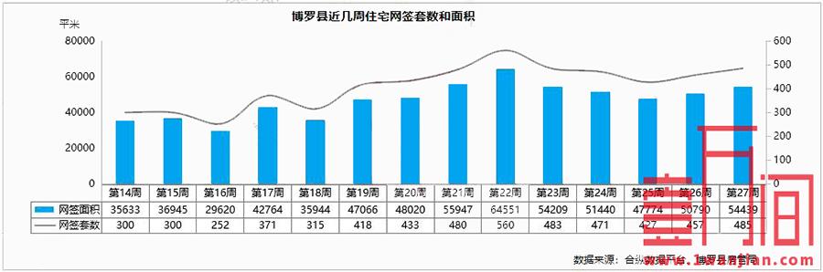 惠州上周(6.29-7.5)供应住宅1557套,环比下降70%