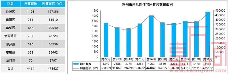 惠州上周(7.27-8.2)供需两旺 网签住宅创年度新高